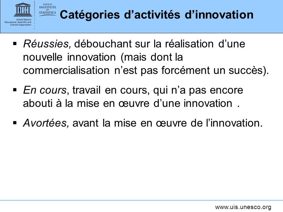 Catégories d'activités d'innovation