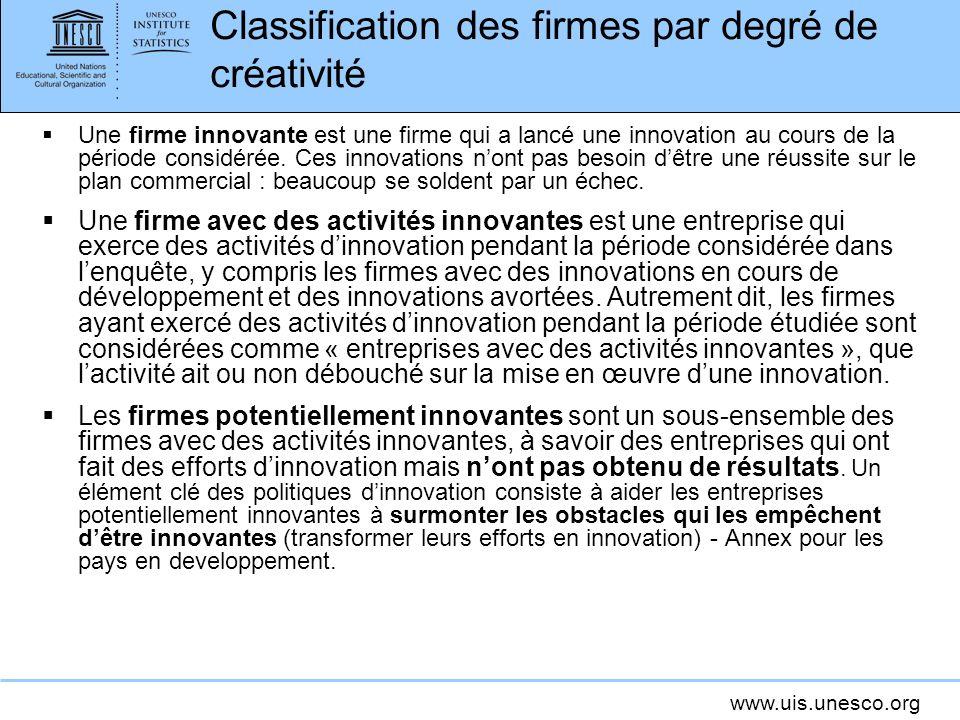 Classification des firmes par degré de créativité