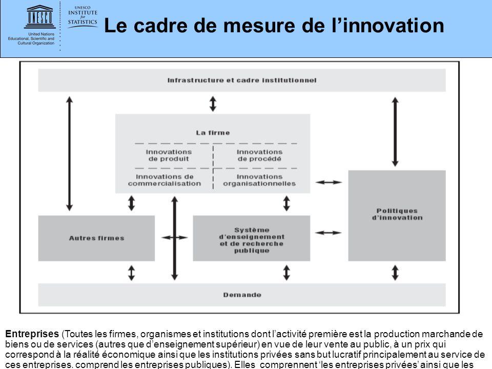 Le cadre de mesure de l'innovation