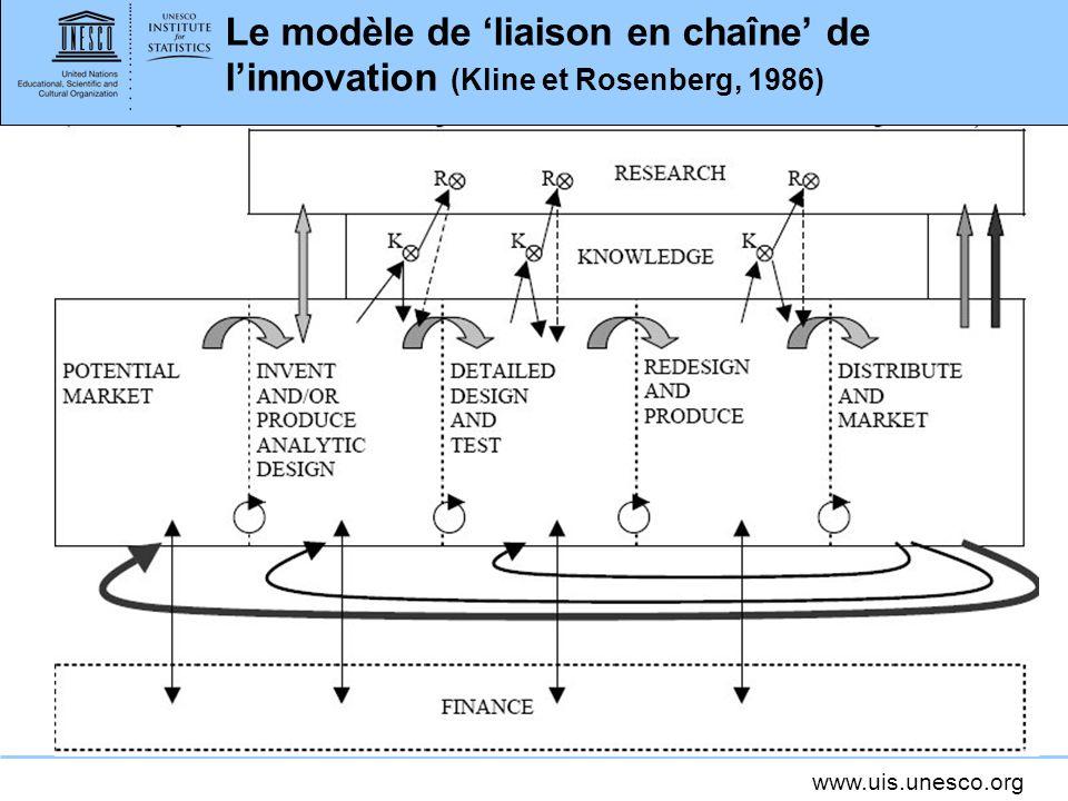 Le modèle de 'liaison en chaîne' de l'innovation (Kline et Rosenberg, 1986)