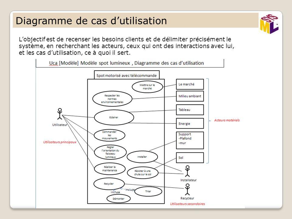 Langage de mod lisation graphique de syst me ppt video for Utilisation d un ohmmetre