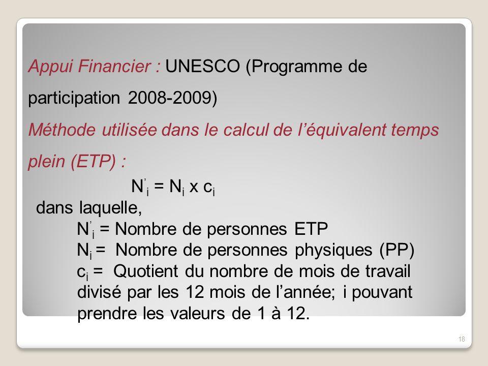 Appui Financier : UNESCO (Programme de participation 2008-2009)