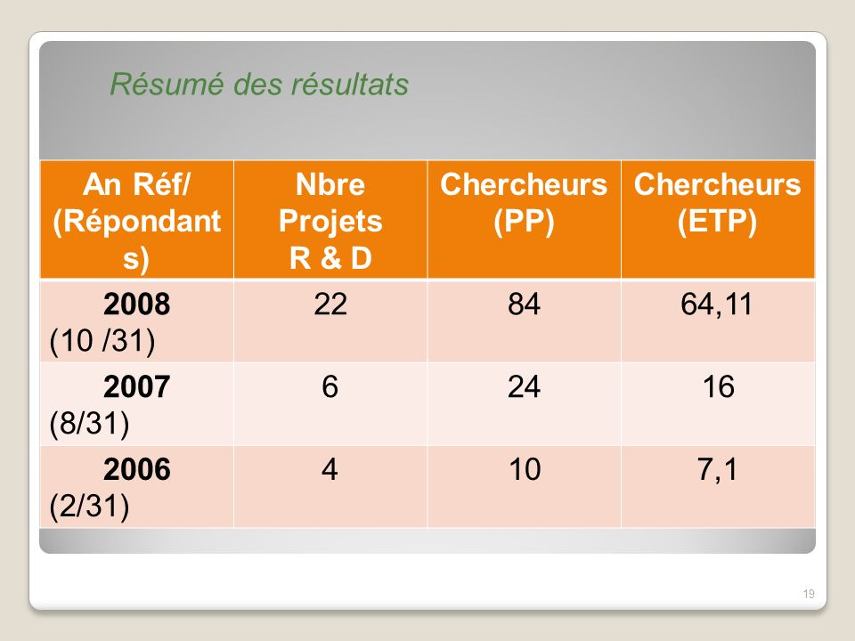 Résumé des résultats An Réf/ (Répondants) Nbre Projets. R & D. Chercheurs (PP) Chercheurs (ETP)