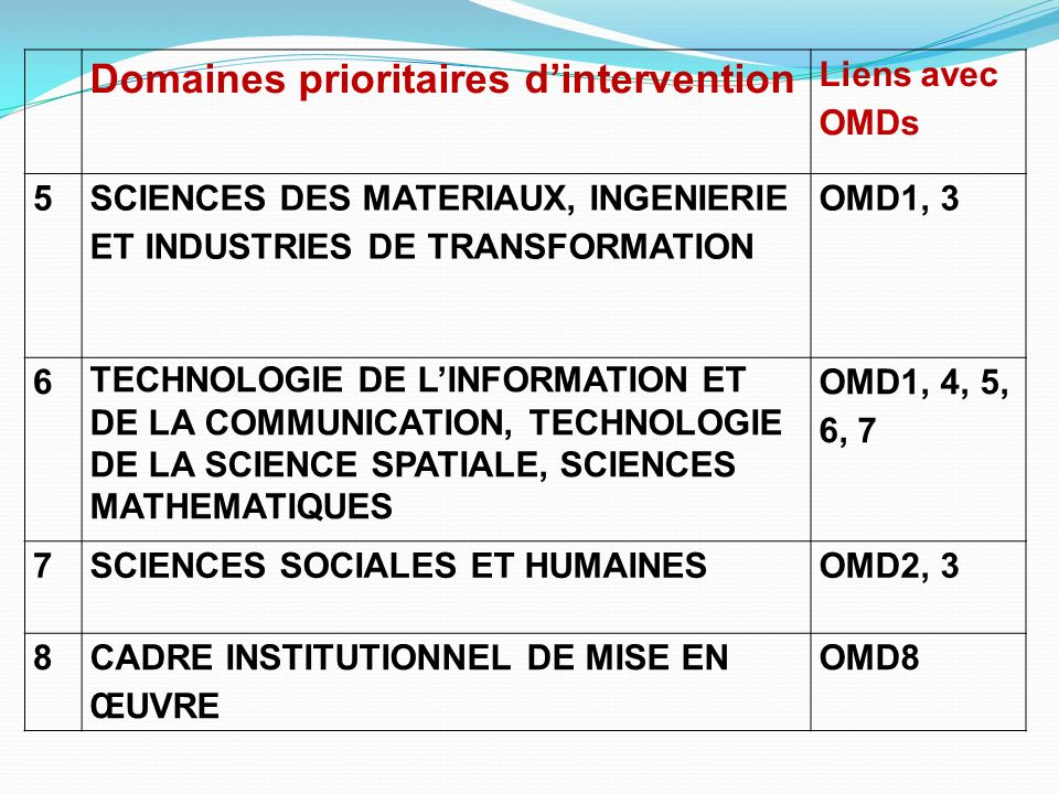 Domaines prioritaires d'intervention