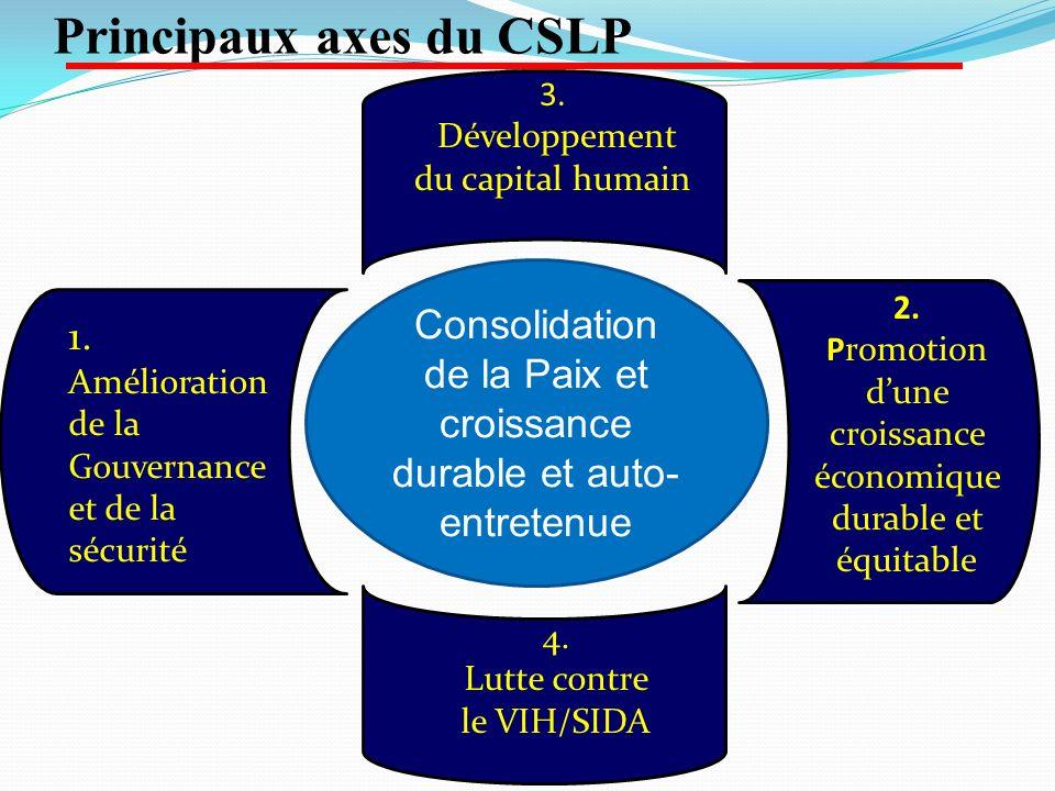 Principaux axes du CSLP