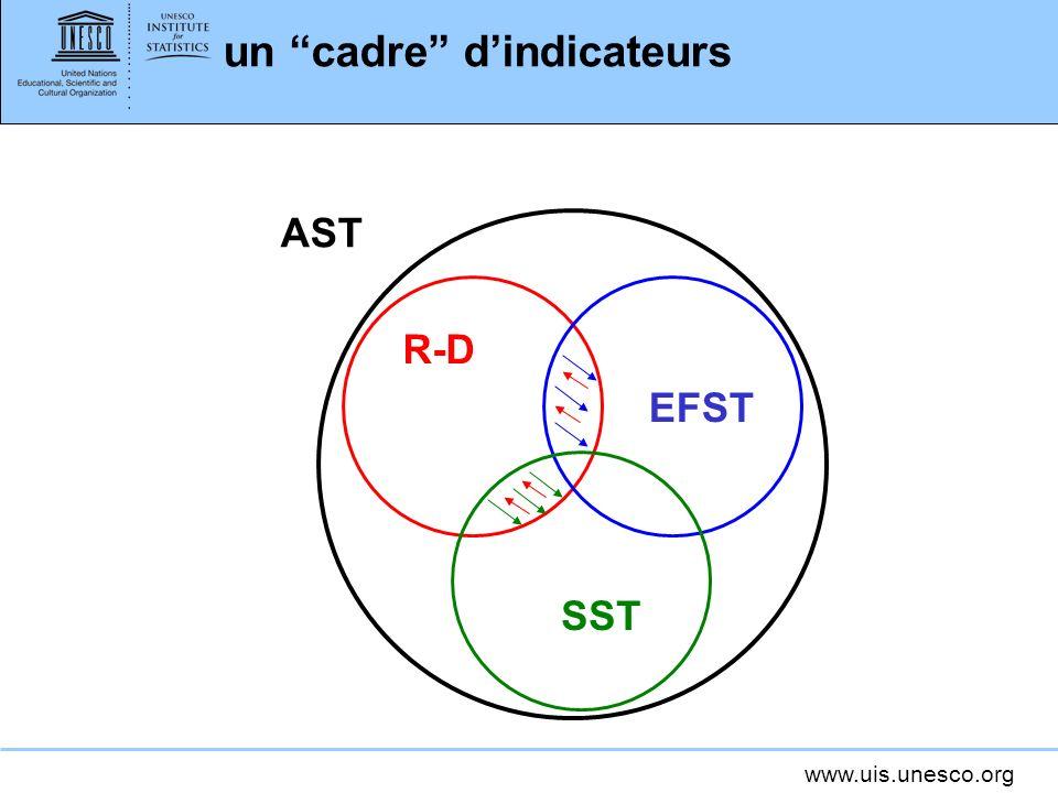 un cadre d'indicateurs