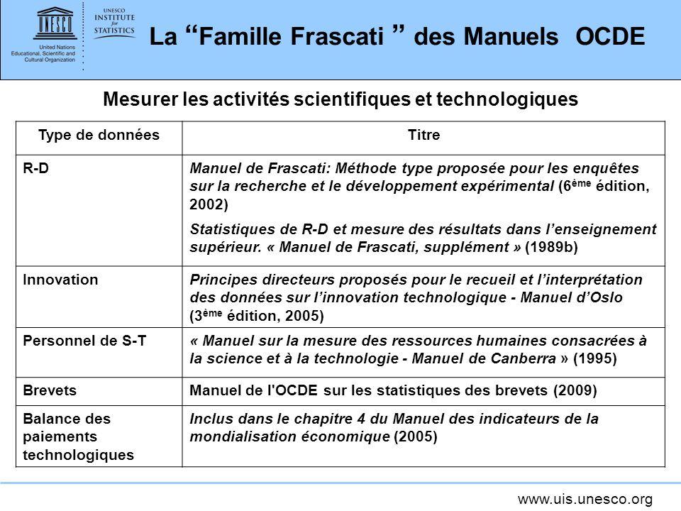 La Famille Frascati des Manuels OCDE