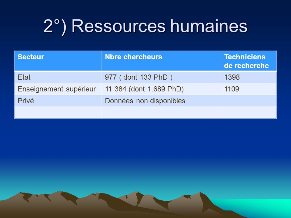 2°) Ressources humaines