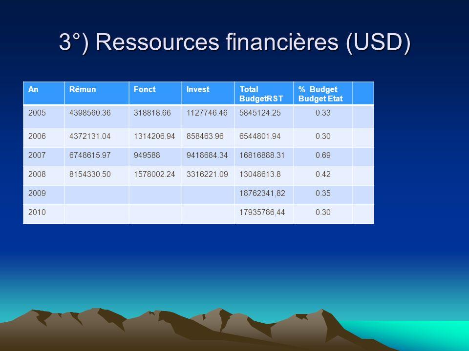3°) Ressources financières (USD)