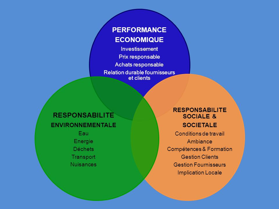RESPONSABILITE SOCIALE &