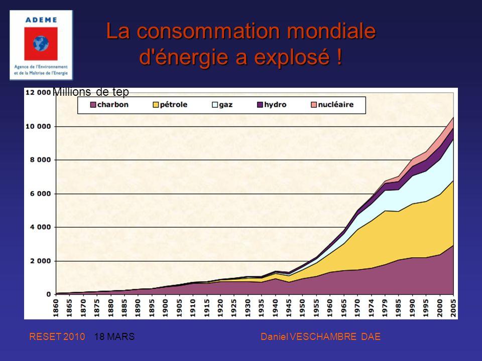La consommation mondiale d énergie a explosé !