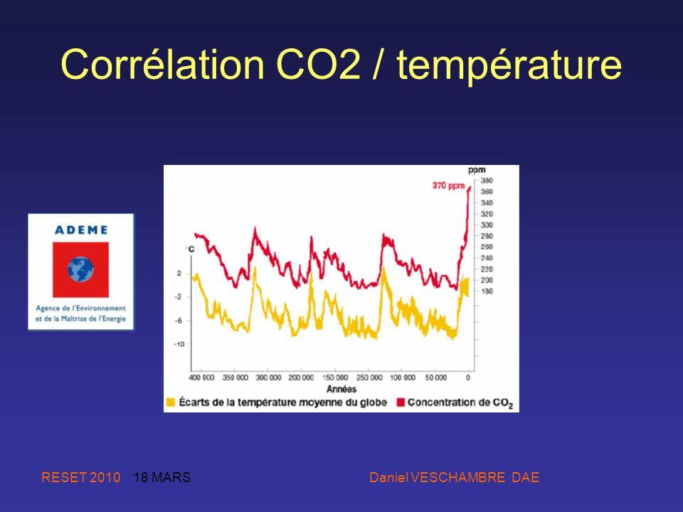 Corrélation CO2 / température