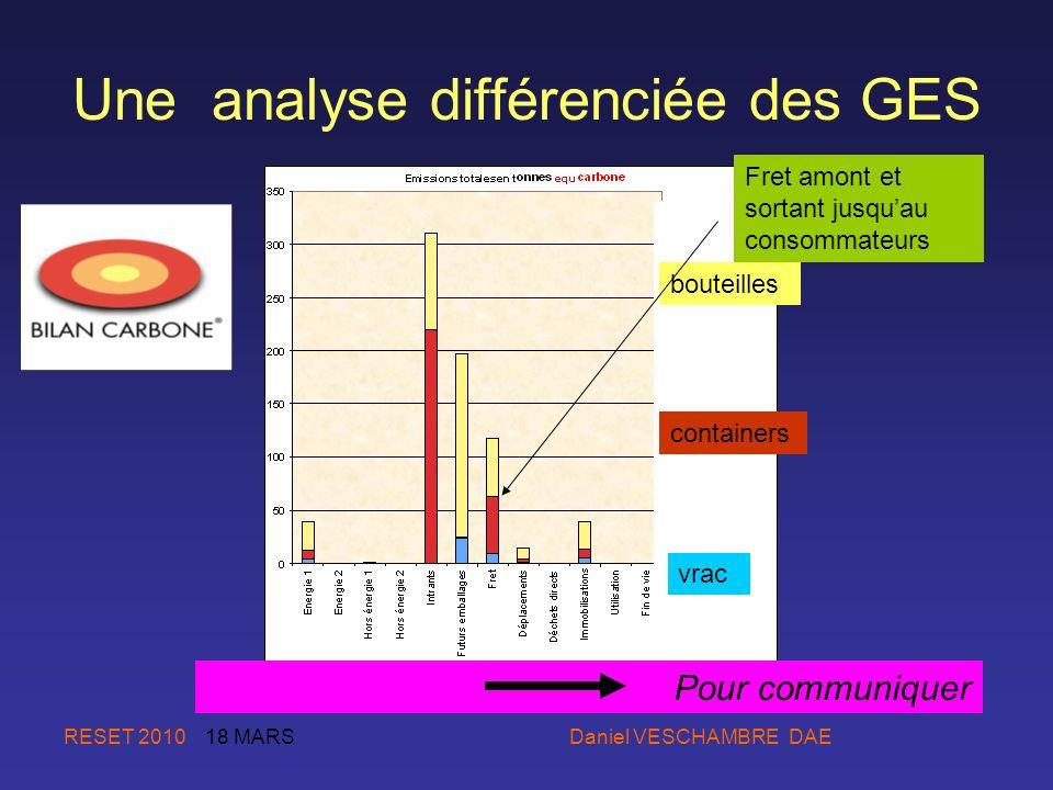 Une analyse différenciée des GES