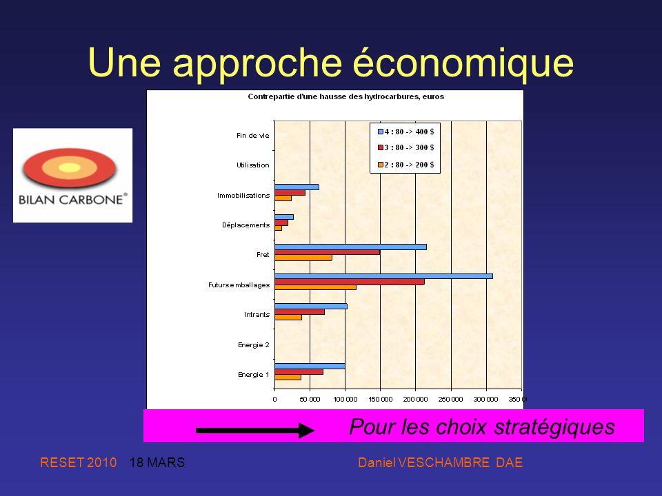 Une approche économique