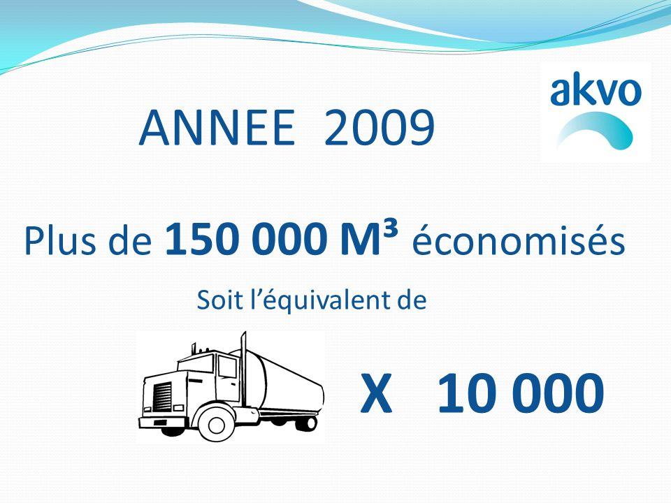 ANNEE 2009 Plus de 150 000 M³ économisés Soit l'équivalent de X 10 000