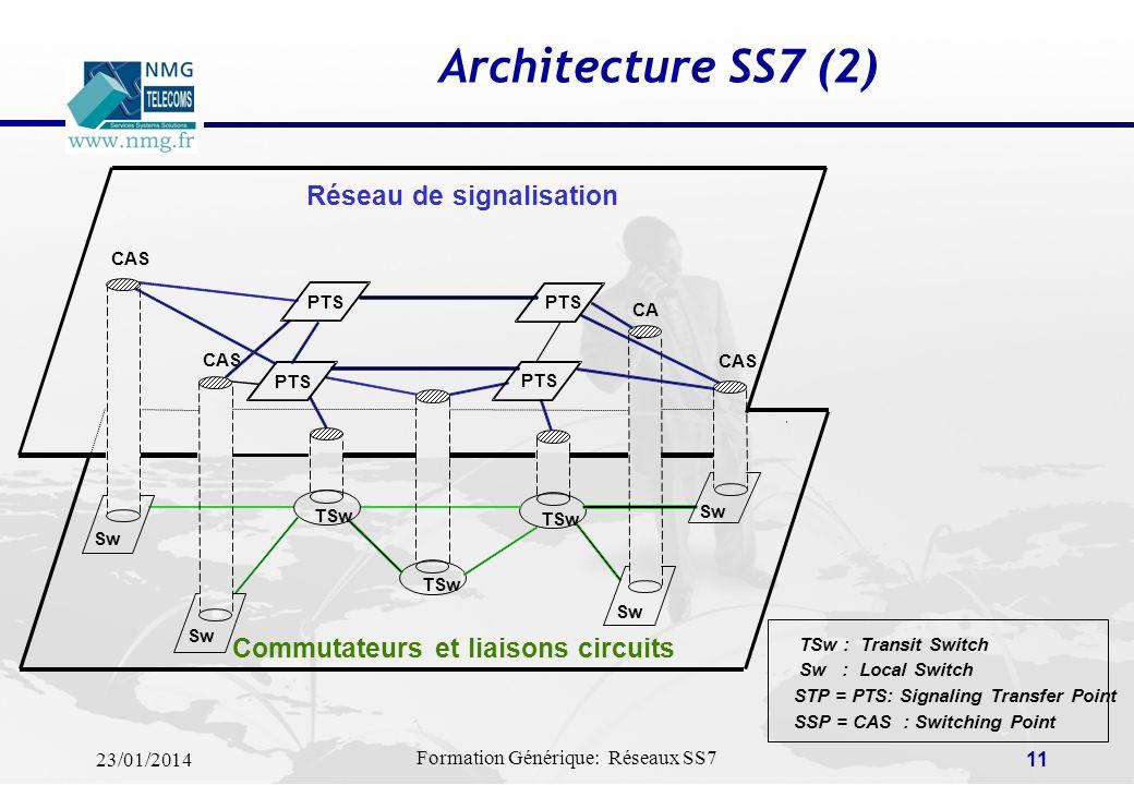 Architecture SS7 (2) Réseau de signalisation
