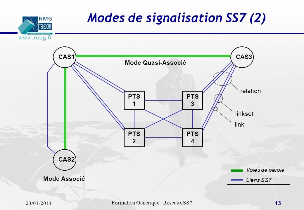 Modes de signalisation SS7 (2)