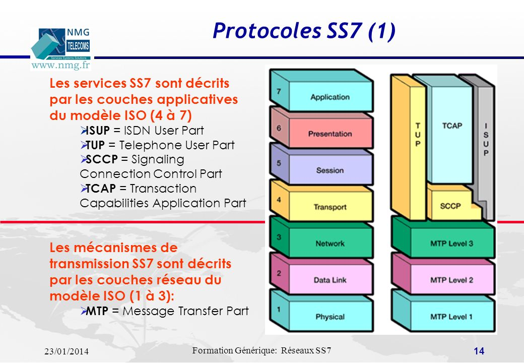 Protocoles SS7 (1) Les services SS7 sont décrits par les couches applicatives du modèle ISO (4 à 7)