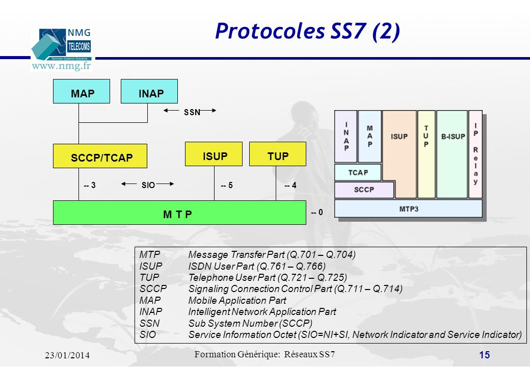 Protocoles SS7 (2) M T P SCCP/TCAP ISUP TUP MAP INAP