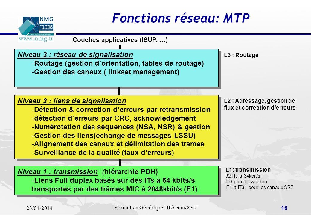 Fonctions réseau: MTP Niveau 3 : réseau de signalisation