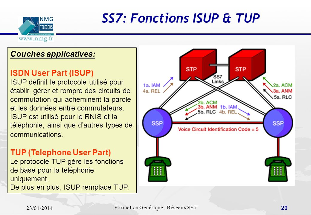 SS7: Fonctions ISUP & TUP