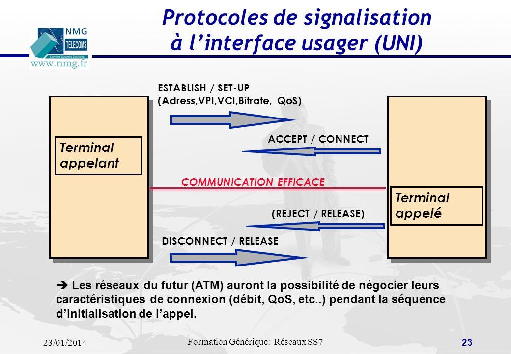 Protocoles de signalisation à l'interface usager (UNI)