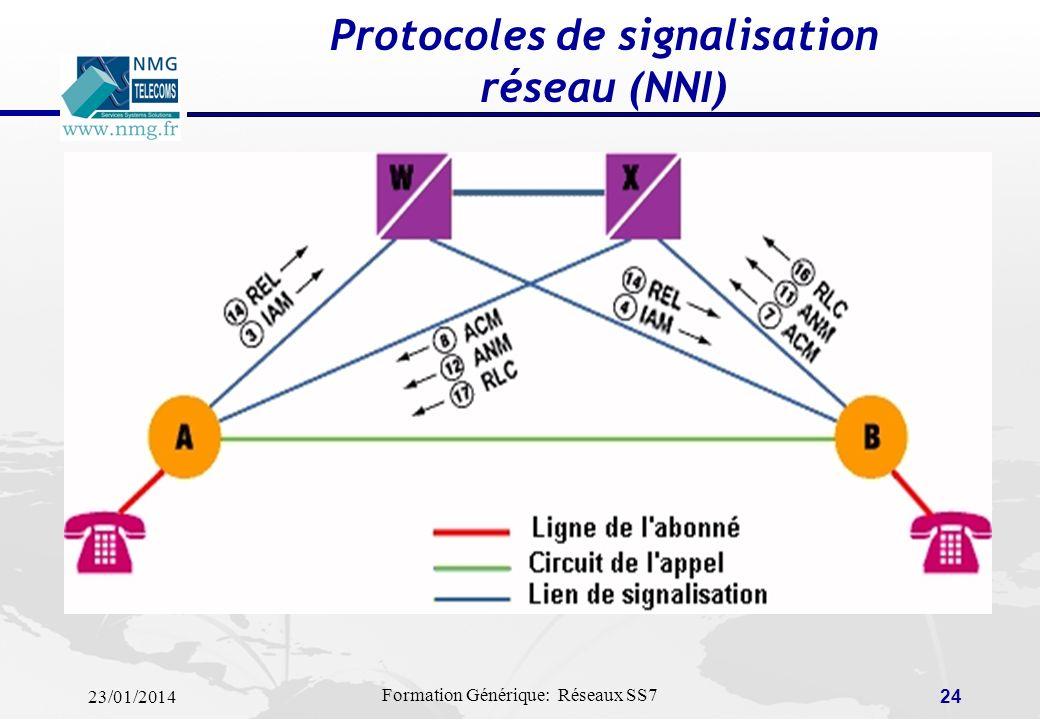 Protocoles de signalisation réseau (NNI)