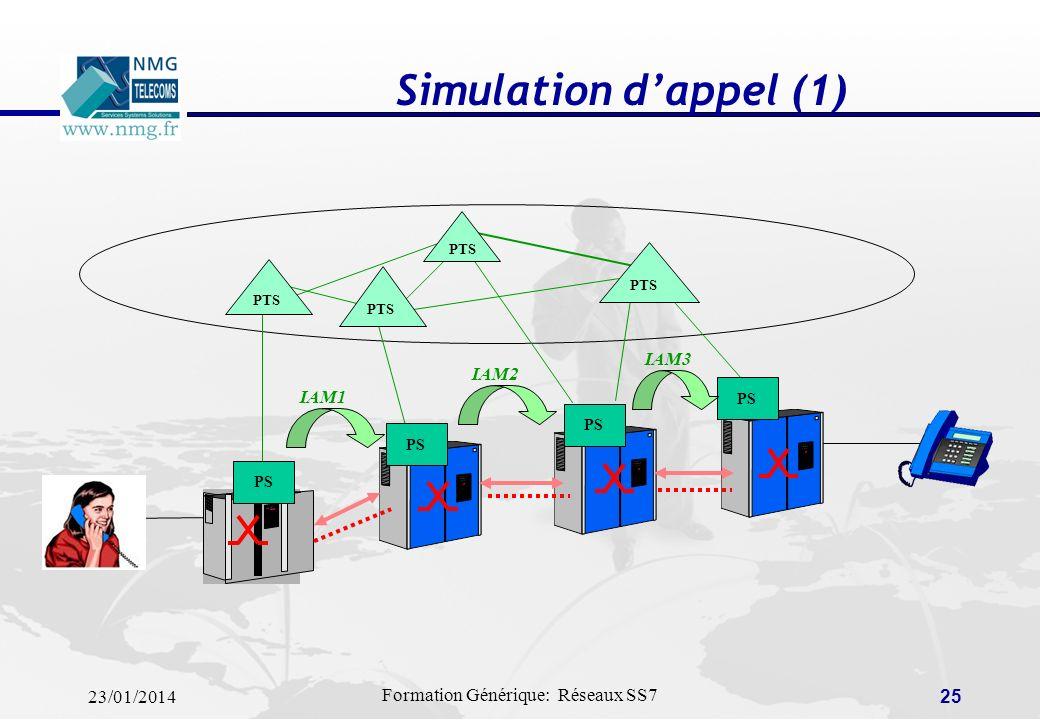 Simulation d'appel (1) PTS PS IAM3 IAM2 IAM1
