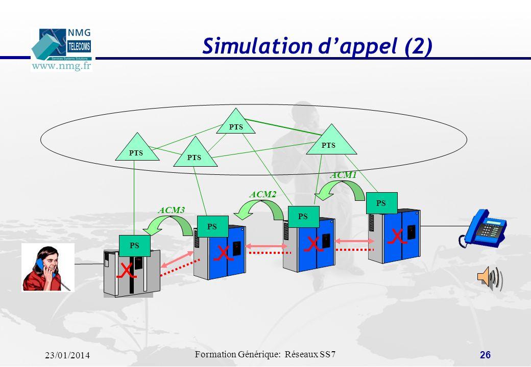 Simulation d'appel (2) PTS PS ACM1 ACM2 ACM3