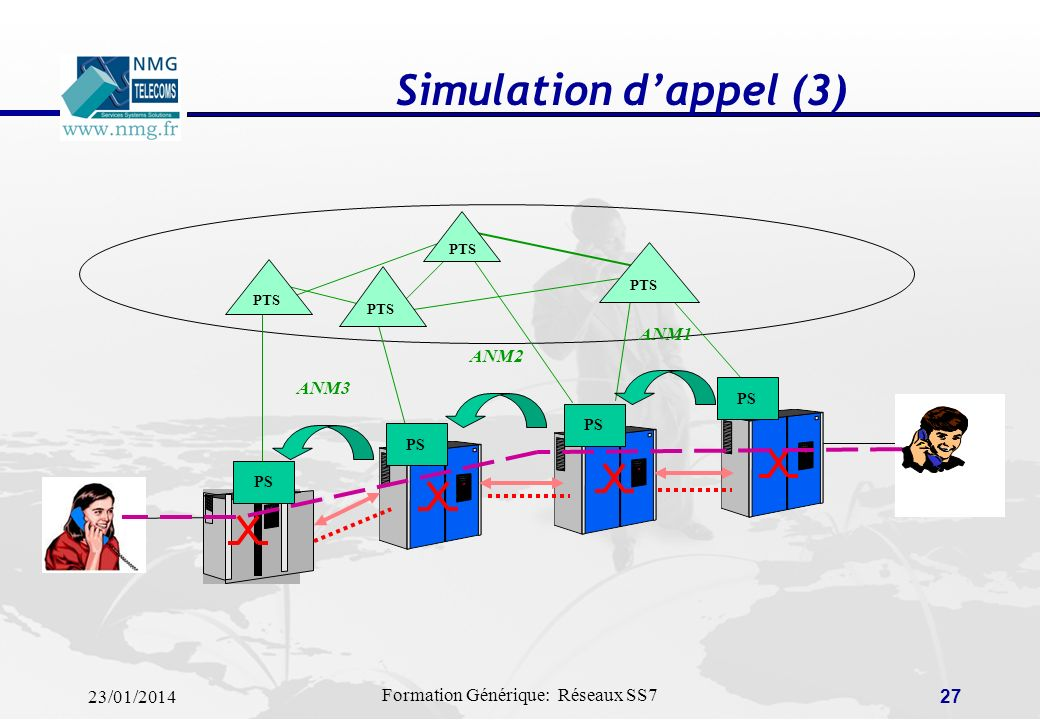 Simulation d'appel (3) PTS PS ANM1 ANM2 ANM3