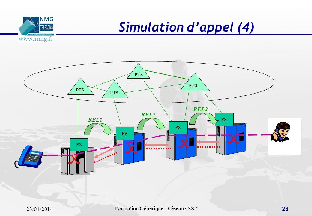 Simulation d'appel (4) PTS PS REL2 REL2 REL1