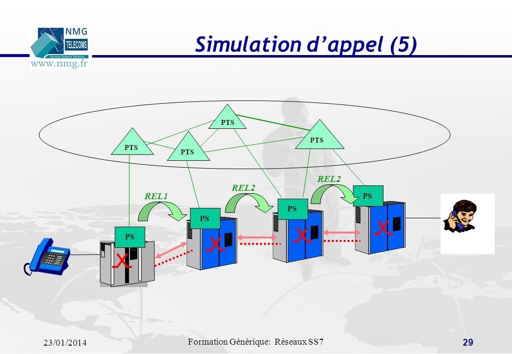 Simulation d'appel (5) PTS PS REL2 REL2 REL1