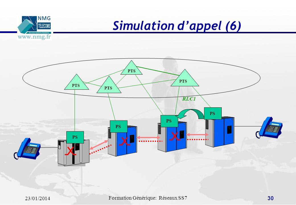 Simulation d'appel (6) PTS PS RLC1