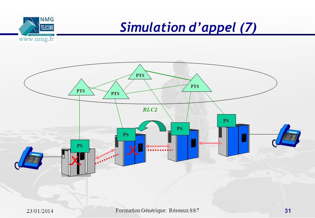 Simulation d'appel (7) PTS PS RLC2
