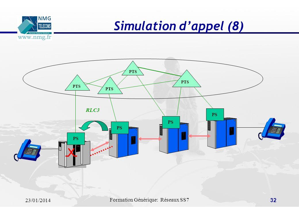 Simulation d'appel (8) PTS PS RLC3