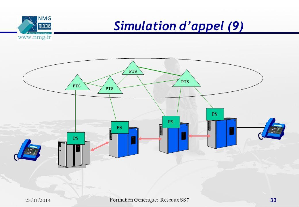 Simulation d'appel (9) PTS PS