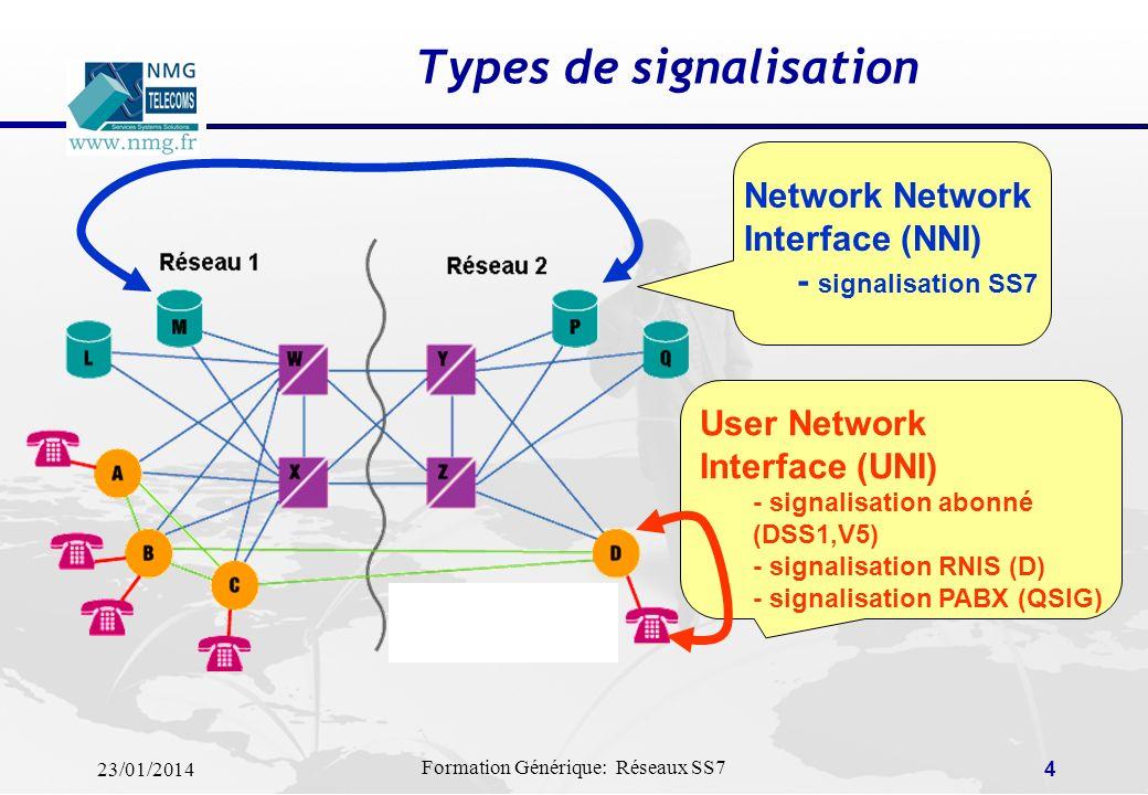 Types de signalisation