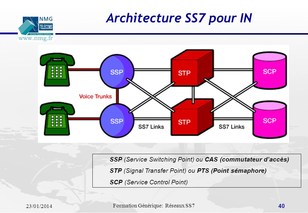 Architecture SS7 pour IN
