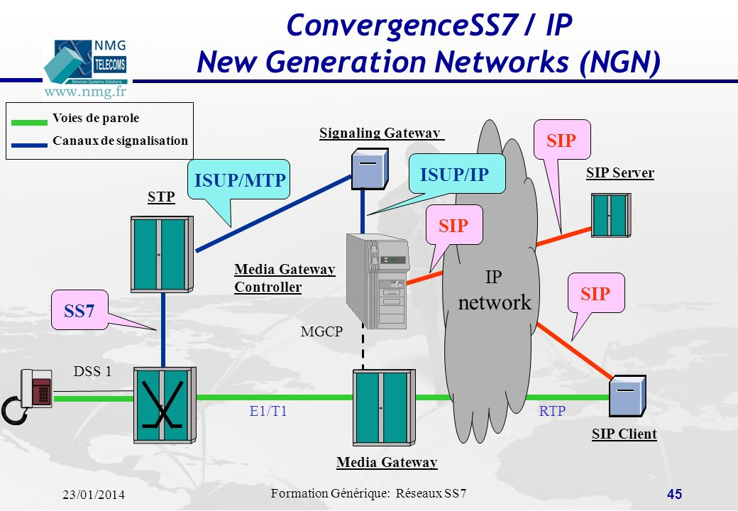 ConvergenceSS7 / IP New Generation Networks (NGN)