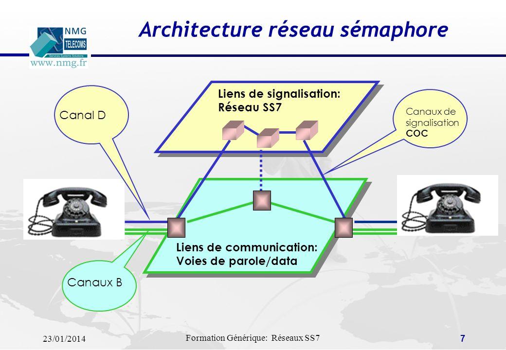 Architecture réseau sémaphore