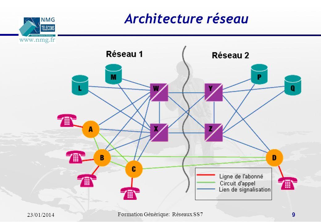 Architecture réseau