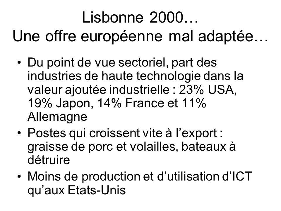 Lisbonne 2000… Une offre européenne mal adaptée…
