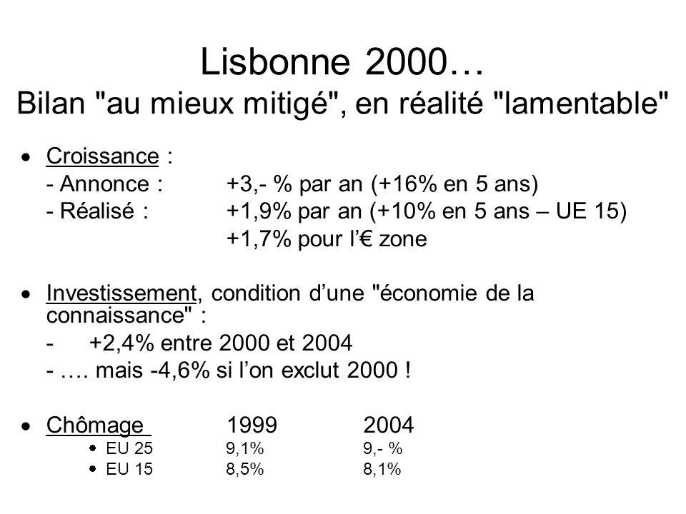 Lisbonne 2000… Bilan au mieux mitigé , en réalité lamentable
