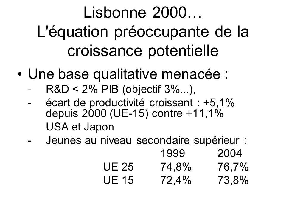 Lisbonne 2000… L équation préoccupante de la croissance potentielle