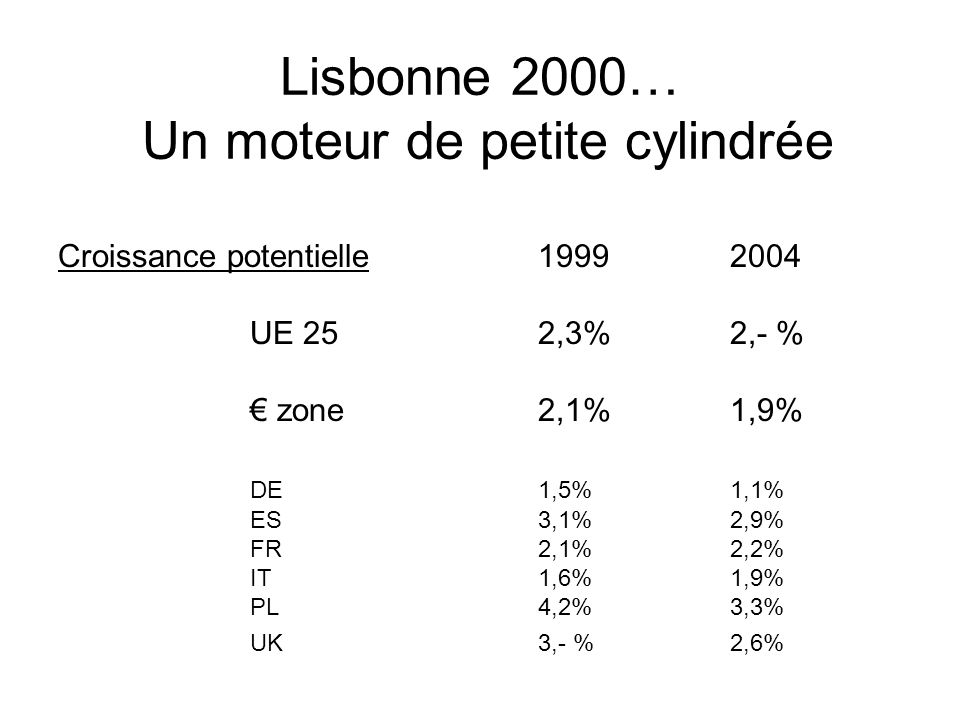 Lisbonne 2000… Un moteur de petite cylindrée