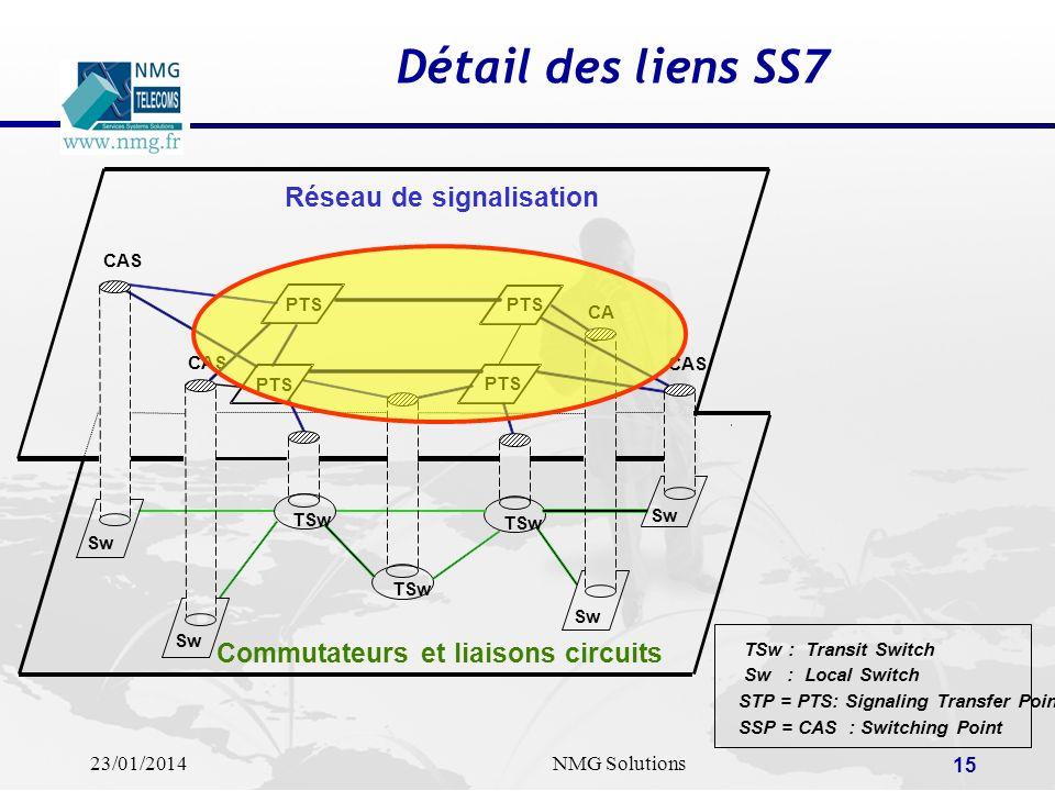 Détail des liens SS7 Réseau de signalisation