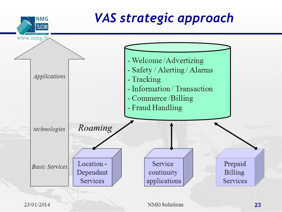 VAS strategic approach