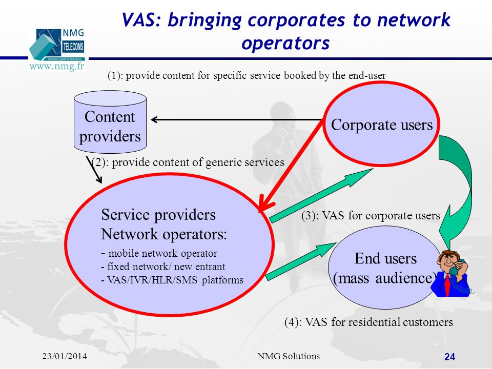 VAS: bringing corporates to network operators