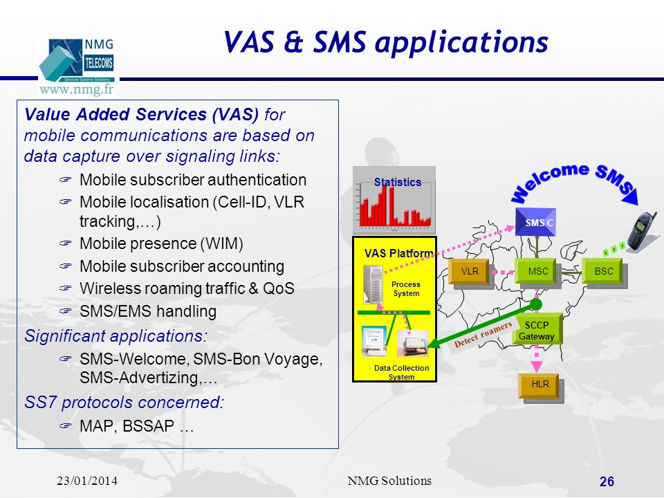Welcome SMS .... VAS & SMS applications
