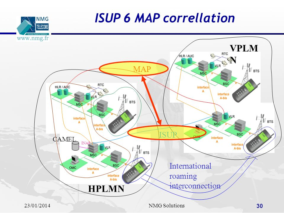 ISUP 6 MAP correllation VPLMN HPLMN MAP ISUP